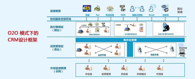 o2o模式下的crm设计框架