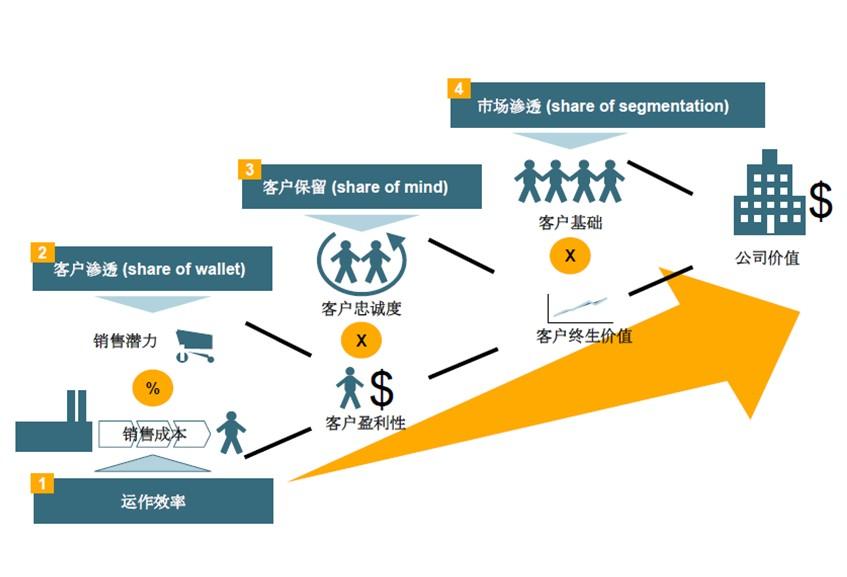 客户关系管理|戎易商智(北京)科技有限公司